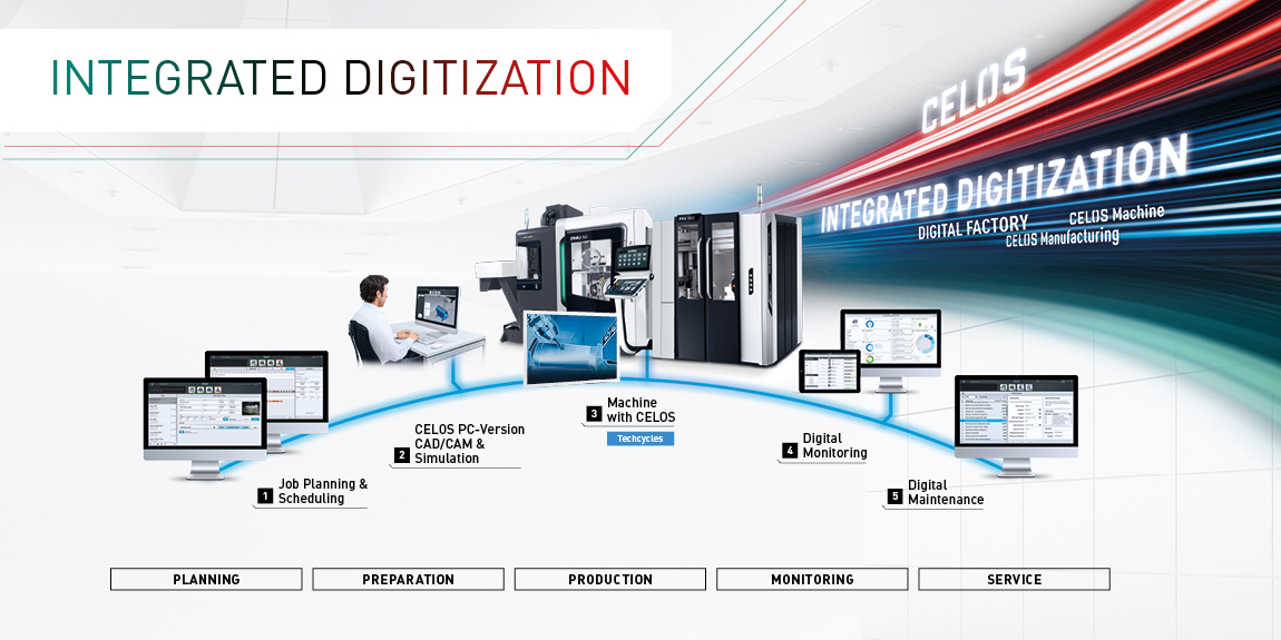 Integrated Digitization